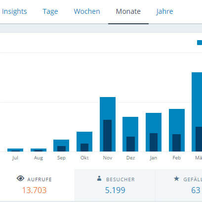 Screenshot der Statistik
